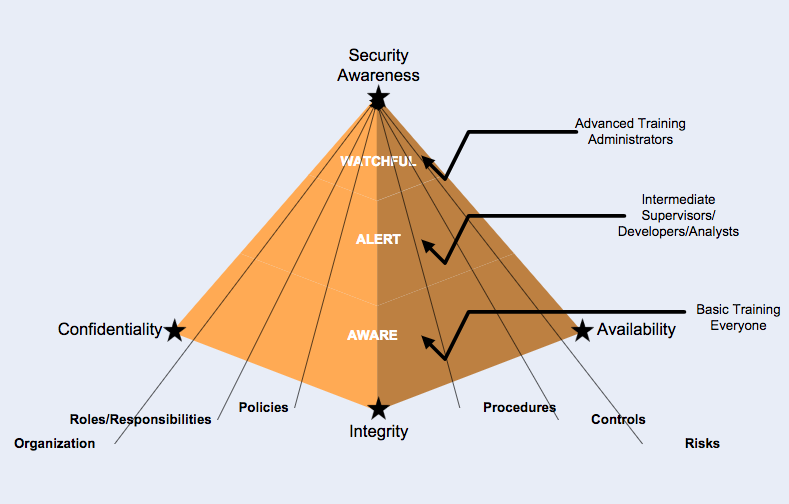 NIST Security Awareness Pyramid